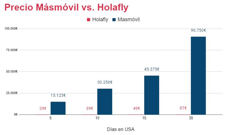 roaming masmovil en estados unidos vs  sim prepago holafly