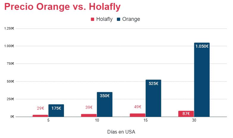 roaming orange en estados unidos vs sim prepago eeuu turista