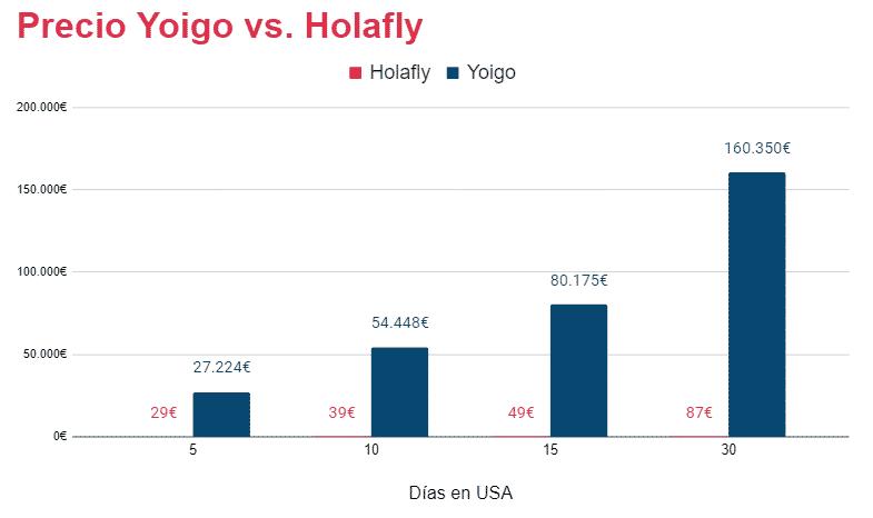 roaming yoigo en estados unidos vs  sim prepago holafly