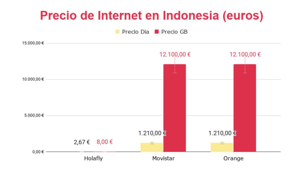 internet en indonesia