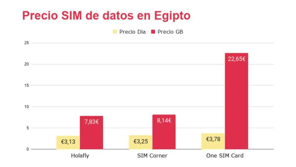 Comparativa coste tarjeta SIM prepago para Egipto