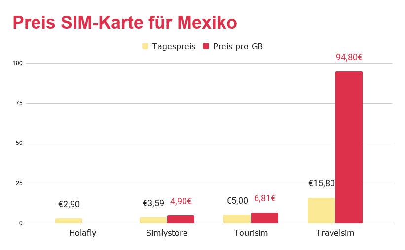 Die beste SIM-Karte für Mexiko