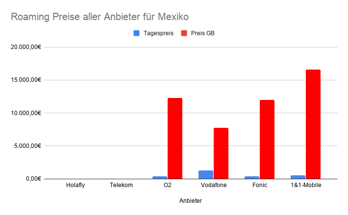 Roaming in Mexiko Vergleichstabelle