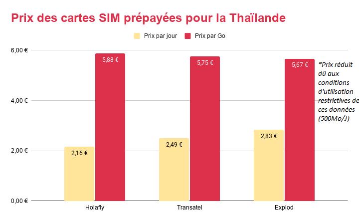 Prix des cartes SIM prépayées pour la Thaïlande